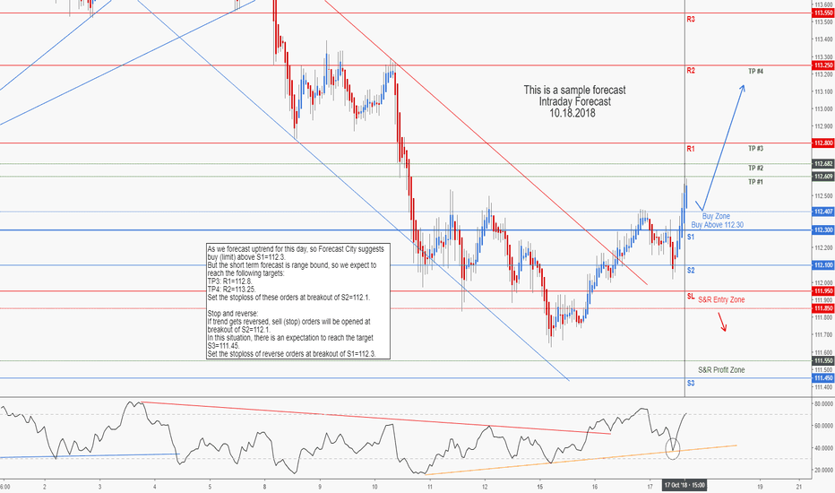USDJPY: USDJPY Intraday Forecast
