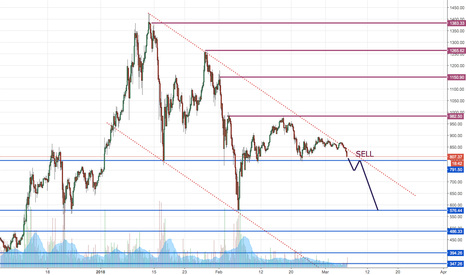 ETHUSD: ETHUSD - Implacable descending channel
