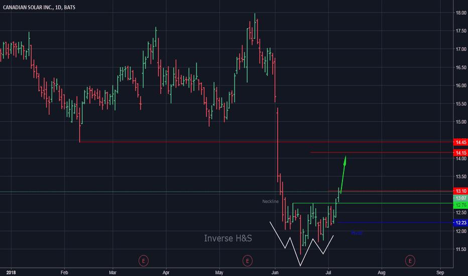 CSIQ: CSIQ:US - Bullish above 12.23 towards 14.15 even 14.45.