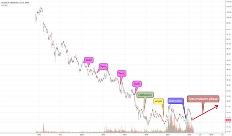 URA: GLOBAL X URANIUM - Begin of a new bull cycle /Accumulation phase