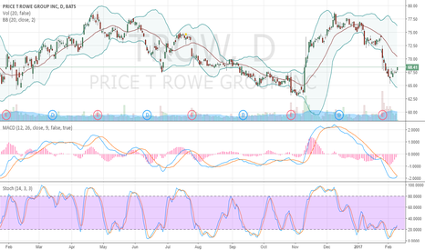 TROW: oversold and crawling