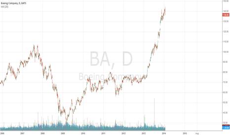 BA: Boeing