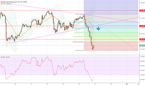 GBPJPY: Short after retracement