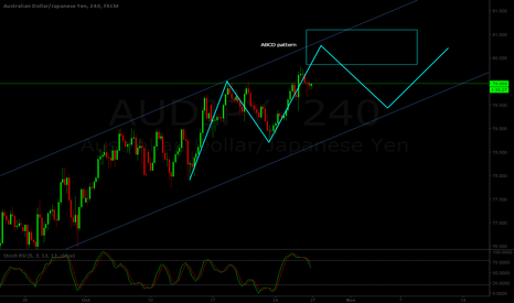 AUDJPY: AUD/JPY H4 - Bullish ABCD pattern projection