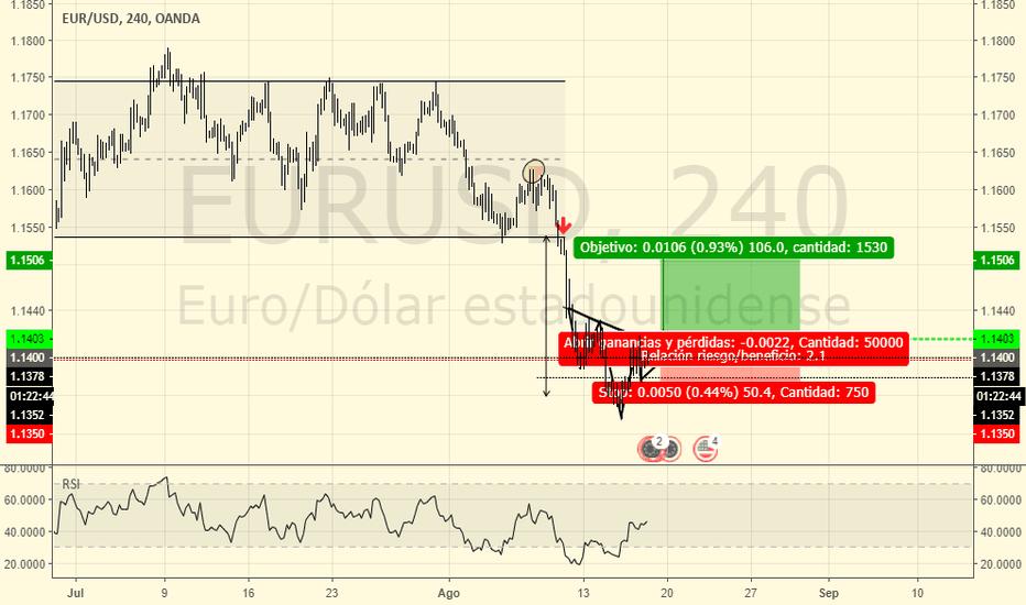 EURUSD: ¿Será un HCH en EUR/USD válido?