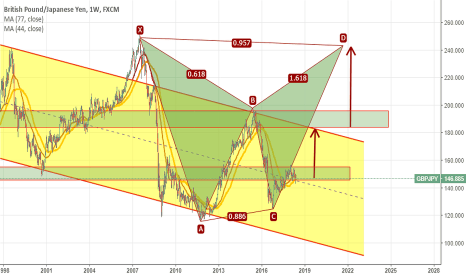 GBPJPY: GBPJPY:  Gartley + Channel + MAs crossed (on W): I'll LONG it!