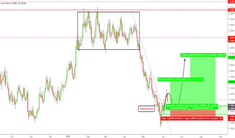 EURUSD: EURUSD - Over extension on higher time frames