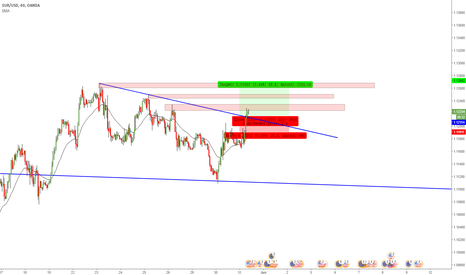 EURUSD: EUR/USD Breakout to the upside