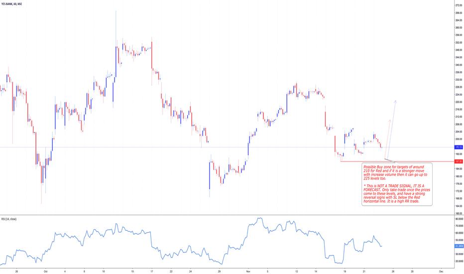 YESBANK: YESBANK : Buy forecast