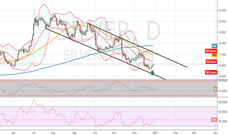 SILVER: time to ride the bull