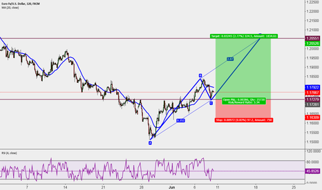EURUSD: Long opportunity good luck traders