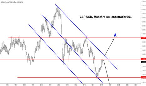 GBPUSD: GBPUSD Swing monthly idea