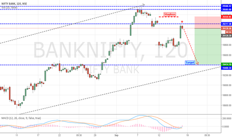 "BANKNIFTY: Bank Nifty ""Short Setup"" Active"