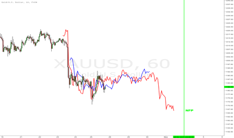 XAUUSD: $XAUUSD Fractal predicts limited action until NFP