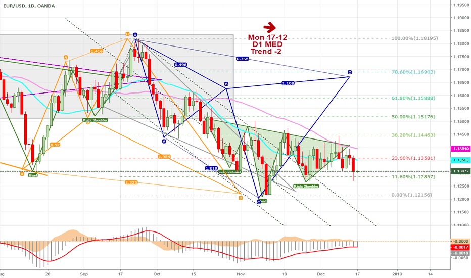EURUSD: EURUSD Will Be Fighting