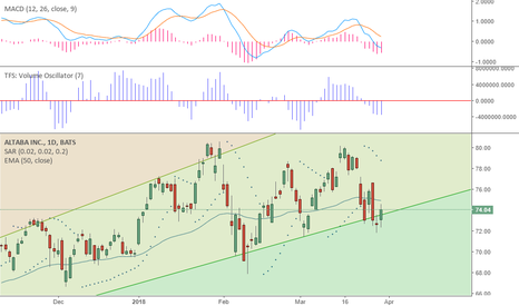AABA Stock Price and Chart — NASDAQ:AABA — TradingView