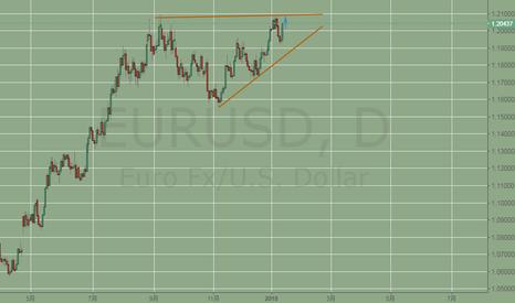 EURUSD: 欧元继续测试尝试天图高位1.2088,可在此位置进空,上破进多,回踩下方的趋势线可进多