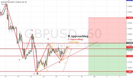 GBPUSD: GBP/USD Wave Count | Medium Term Short Trade Setup
