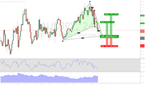 AUDJPY: Bullish Bat AUDJPY
