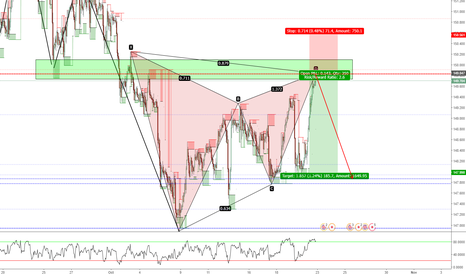 GBPJPY: GBPJPY 1H Gartley SELL