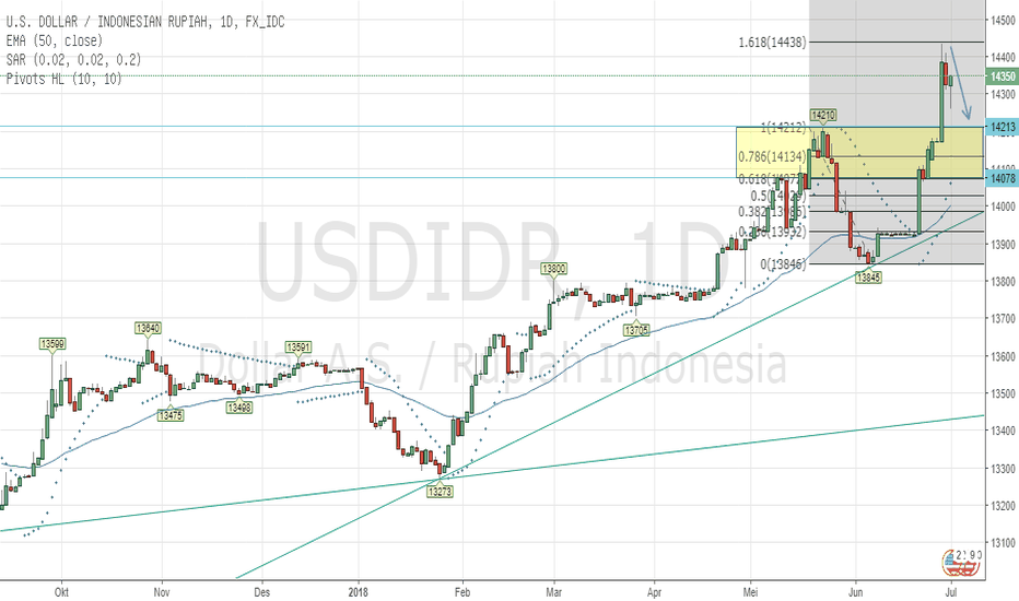 USDIDR: USD/IDR Now Hit Level Fibo 1.618 and predict to retrace