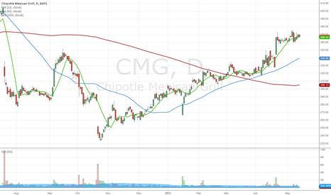 CMG: Test POst