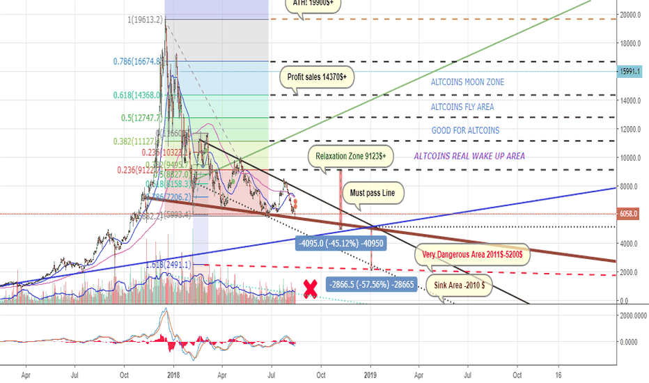 BTCUSD: MY IF COMMANDS FOR BTC