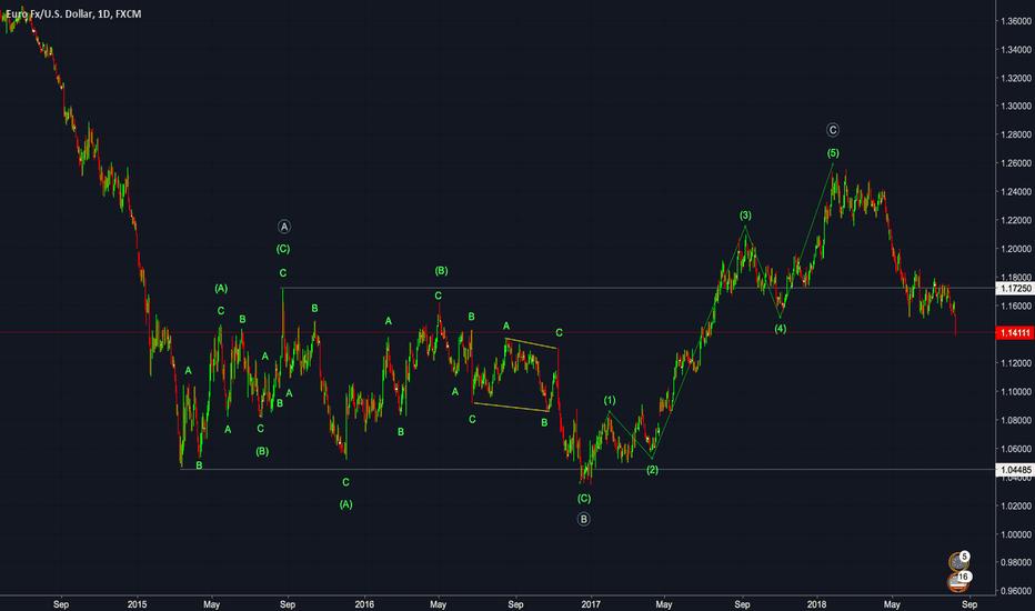 EURUSD: EURUSD Elliott Wave Count