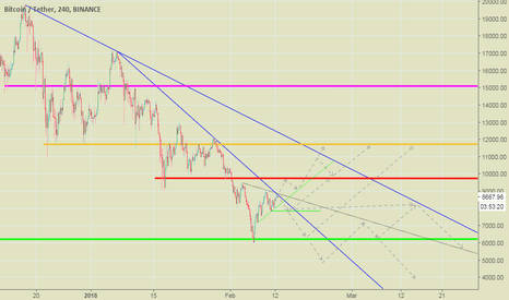 BTCUSDT: Trend, Direction, Resistance and Support >>>>>> :)