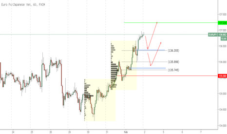 EURJPY: EURJPY - Intraday buy