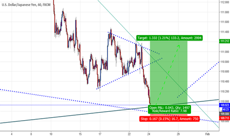 USDJPY: UJ GOING HIGH