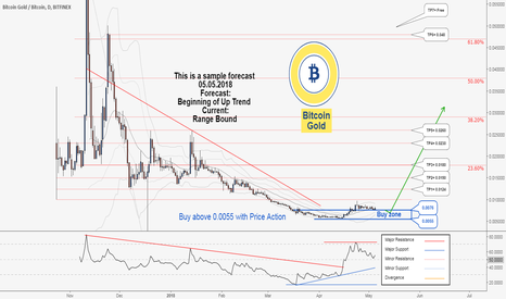 BTGBTC: There is possibility for the beginning of uptrend in BTGBTC