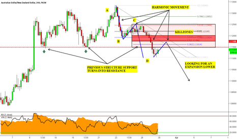 AUDNZD: AUDNZD: Structure Trading & A Trading Challenge for YOU