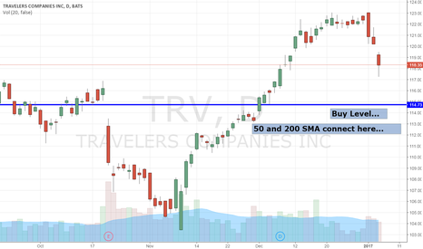 TRV: $TRV Buy Level