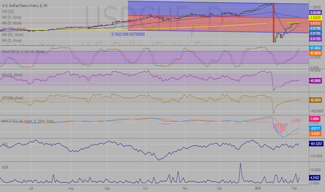 USDCHF: If i were to sell usd this wouldnt be the pair to choose