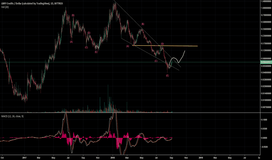LBCUSD: LBCUSD : Might found th end point of the correction