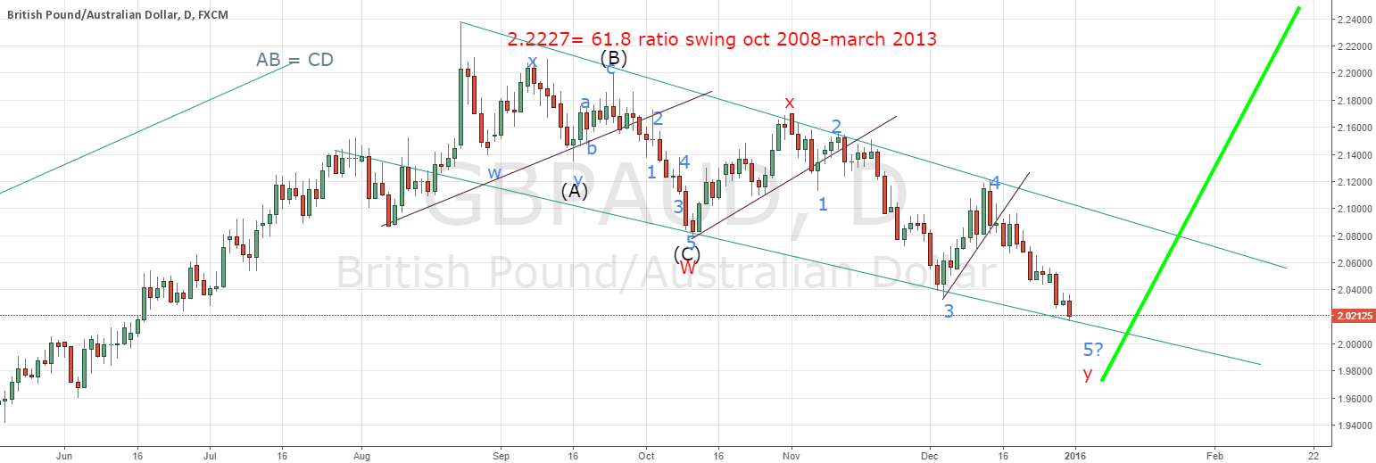 GBPAUD long term view