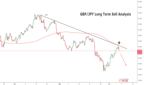 GBPJPY: GBP/JPY Long Term BearishOpportunity