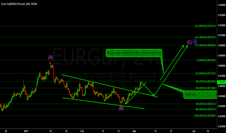 EURGBP: Expecting a sharp end to the C wave up on EURGBP