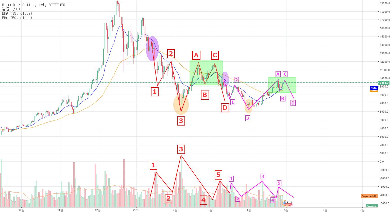 Bitfinex 일봉 Bitcoin 패턴분석