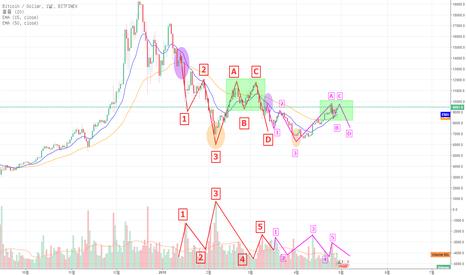 BTCUSD: Bitfinex 일봉 Bitcoin 패턴분석