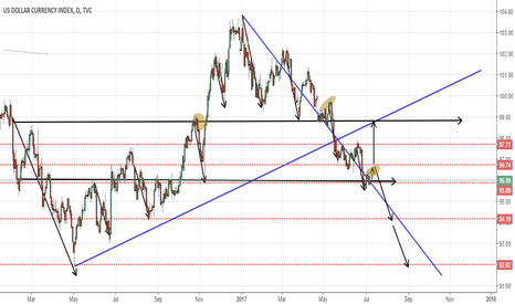 DXY: DXY 1D  Strong Short