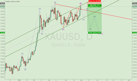 XAUUSD: Short Gold with XABCD pattern