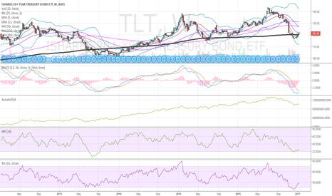 TLT: $TLT weekly