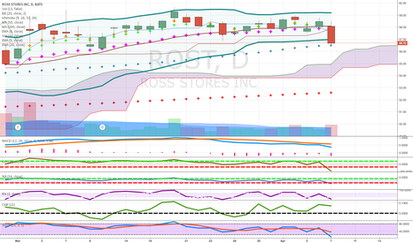 ROST: pennies to thousands long term play with heavy option activity