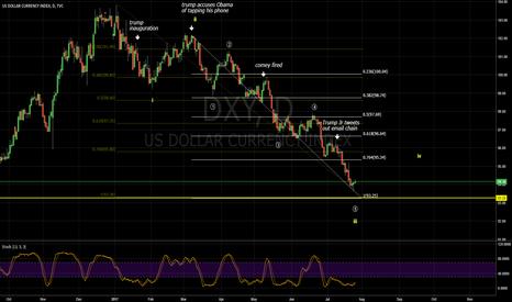 DXY: Trump Dollar Trade