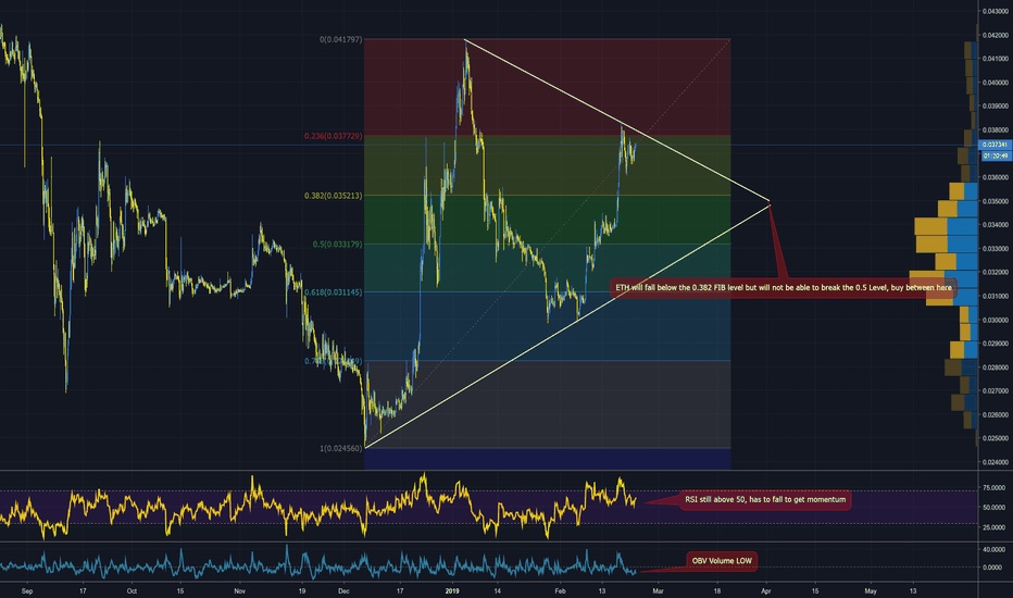 ETHBTC: $ETH in big BULL trap! BECAREFUL