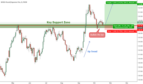 GBPJPY: GBPJPY (Daily) Price Action Analysis