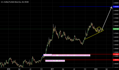 USDTRY: USDTRY CAN START NEW WAWE