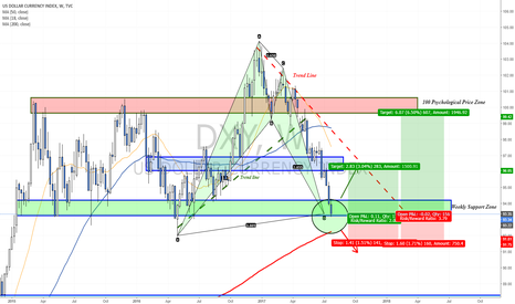 DXY: Buy Dollar now with these R/R